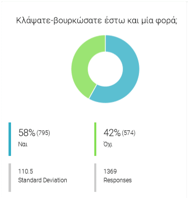 αποτελέσματα
