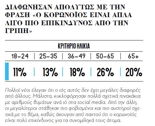 ερωτηματολόγιο ΗΠΖ φύλο ηλικία